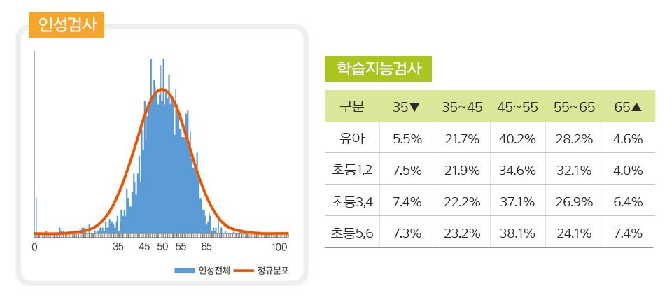 검사 분포 그래프